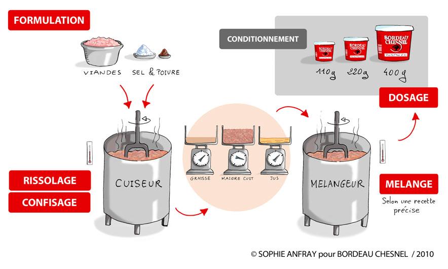 Schéma du process de fabrication des rillettes.