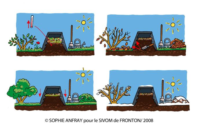 Composteur en coupe au printemps, en été, à l'automne et en hiver.