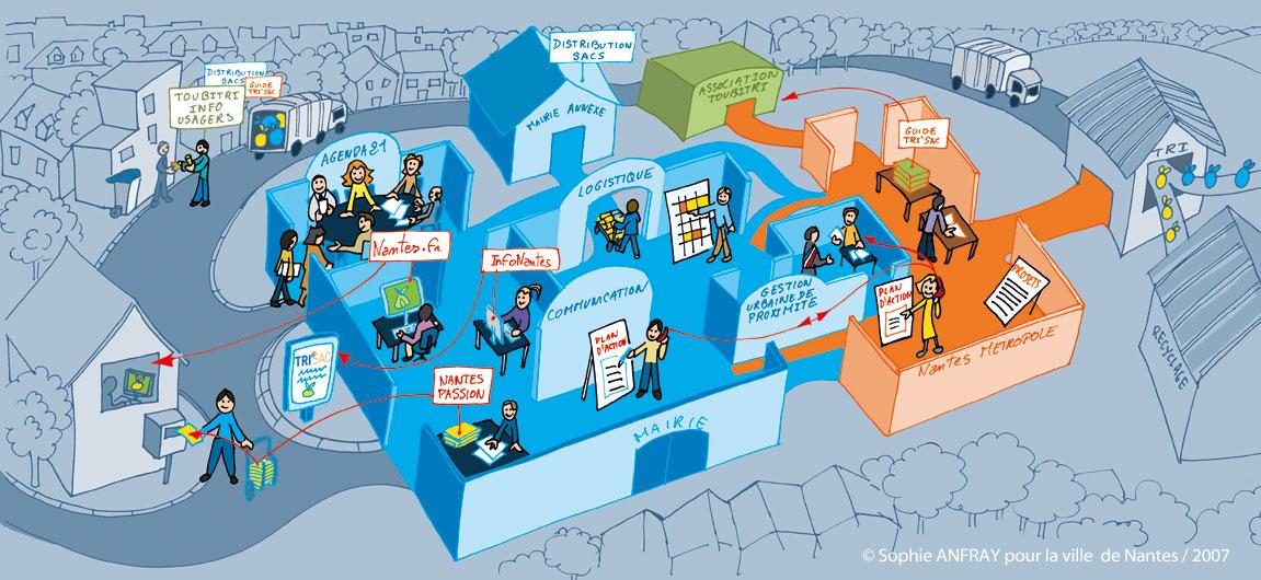 Illustration pédagogique sur le rôle des acteurs de la métropole Nantaise dans l'opération Trisac.