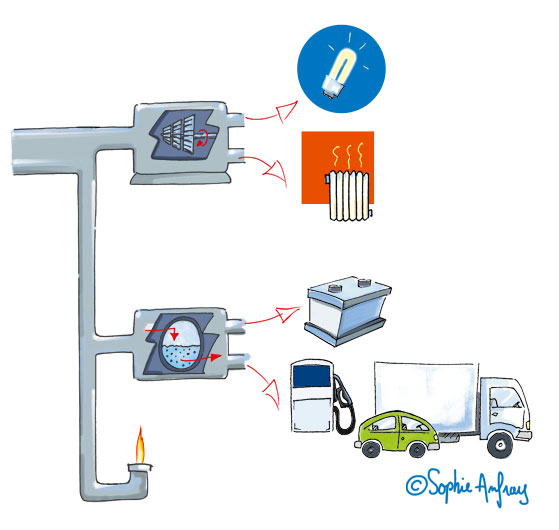 Shéma de principe de la valorisation énergétique.