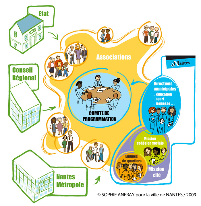 Schéma du contrat urbain de cohésion sociale de la ville de nantes.