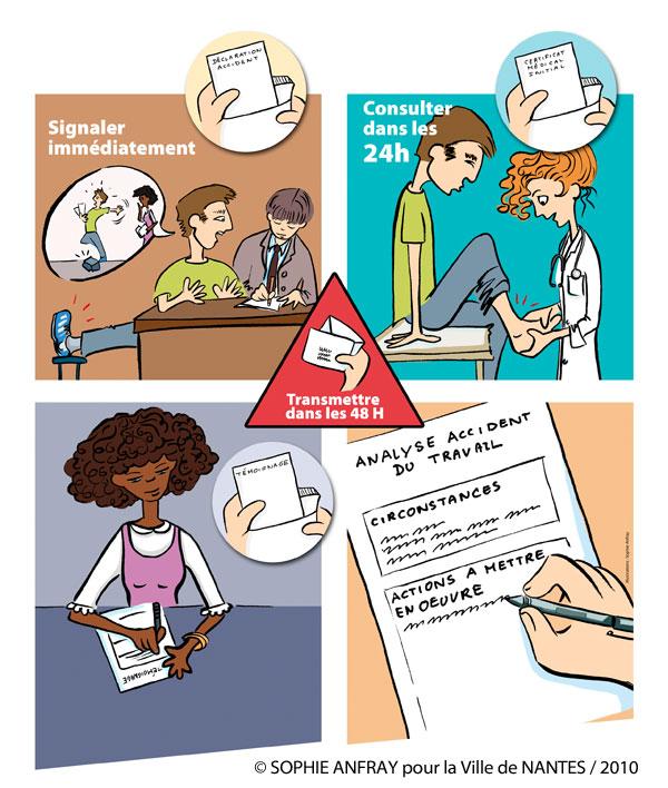 Les 4 étapes en dessin d'une déclaration d'accident du travail.
