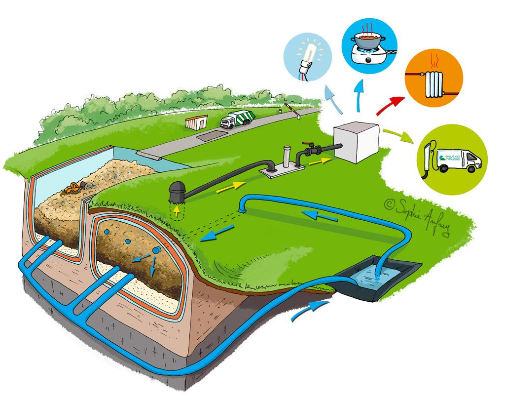 Bioréacteur vu de dessus avec pictos biogaz, electricité, eau chaude et biocarburant.
