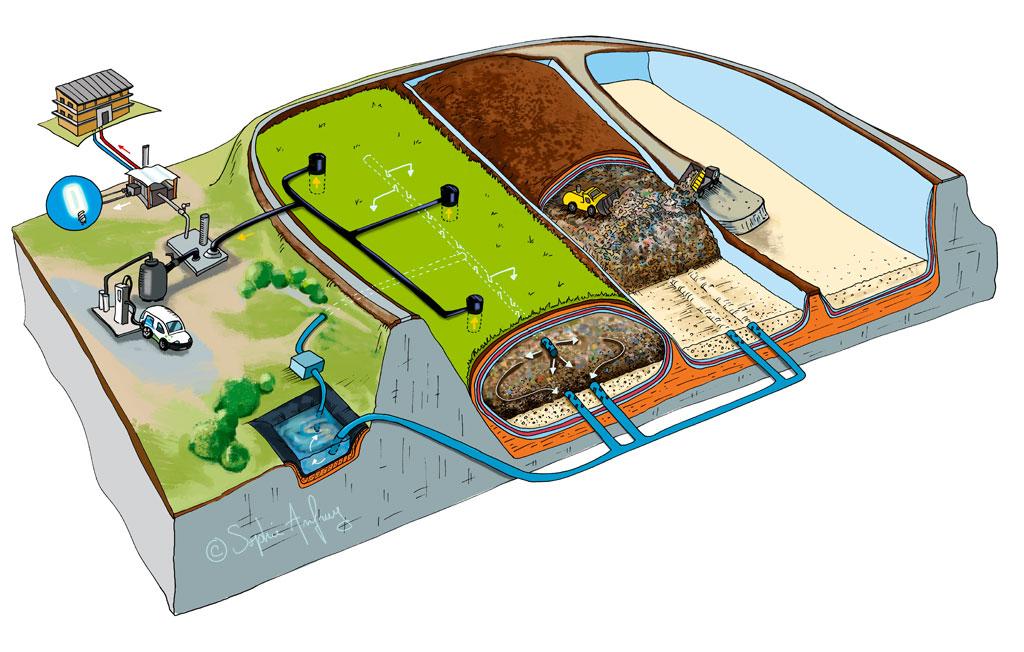 Shéma en vue de dessus du bioréacteur de Montdragon et Labessière Candeil.