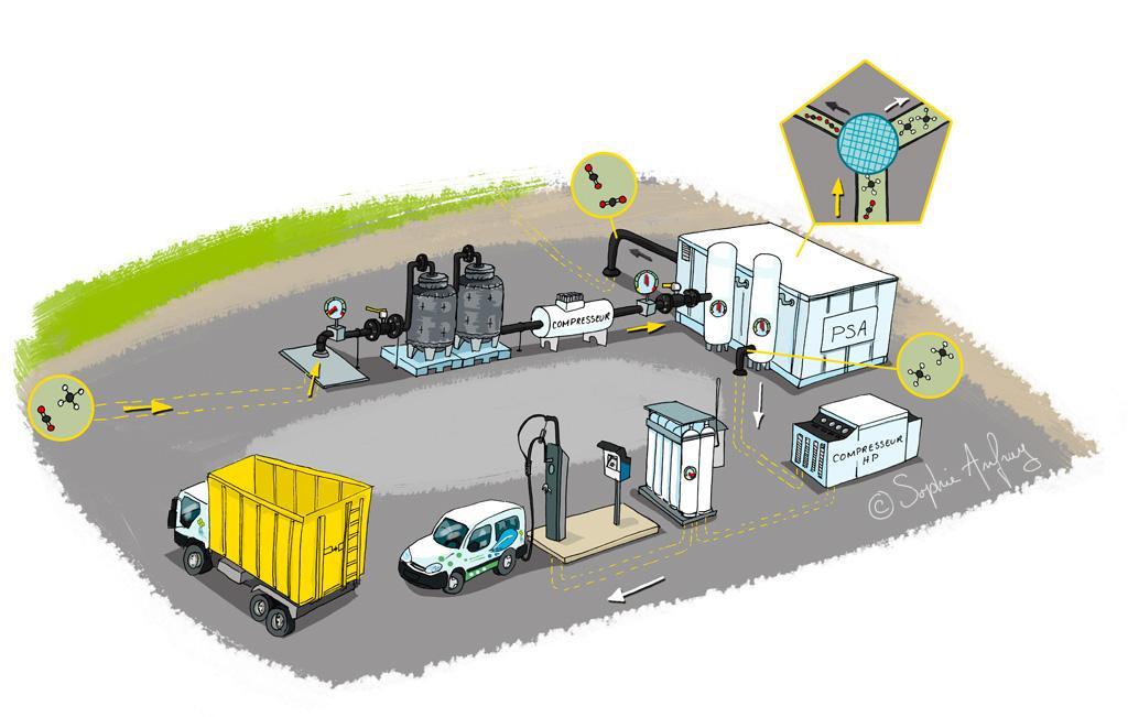 Schéma de fonctionnement de la transformation du biométhane en carburant.
