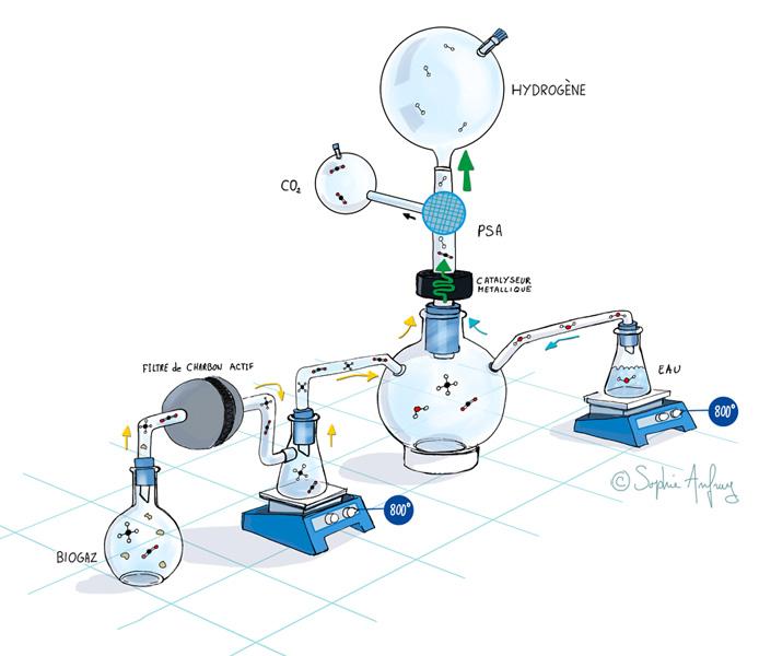 Schéma visualisant le processus chimique de la transformation du biogaz en hydrogène.