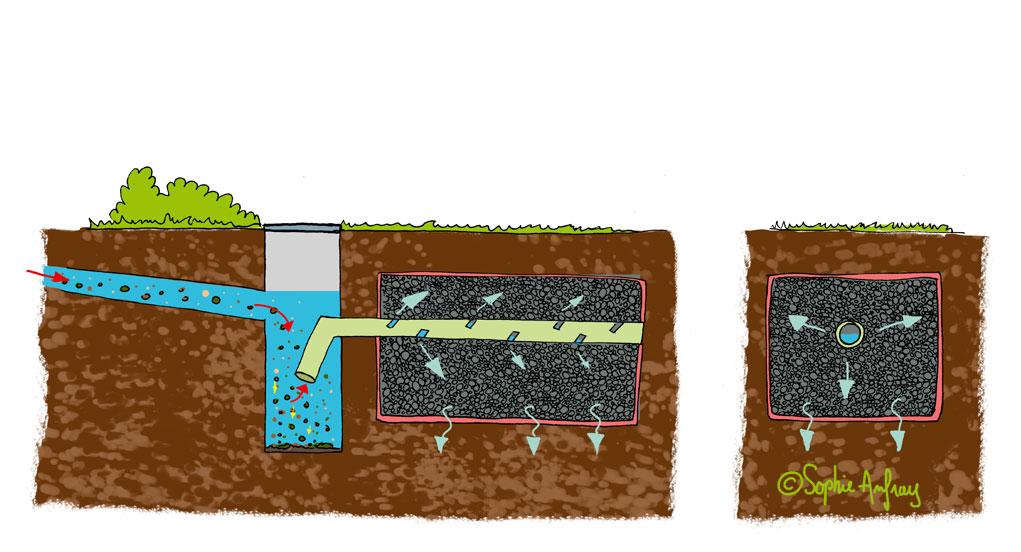 Schéma en coupe d'une tranchée drainante.