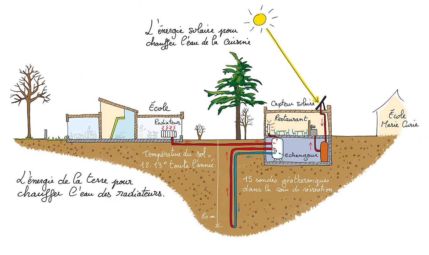 ecole-louis-jouvet-geothermie-sophie-anfray