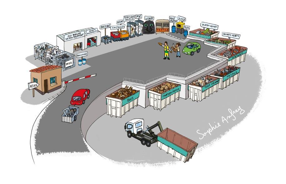 Déchèterie vue de dessus avec voiture qui arrive et agent qui indique où déposer les déchets.