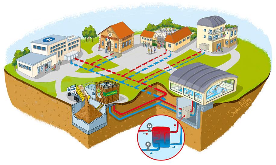 Vue d'ensemble d'un réseau de chaleur avec zoom sur l'échangeur thermique et les flux entre les bâtiments raccordés.